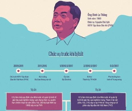 Những cáo buộc nối tiếp với ông Đinh La Thăng - ảnh 2