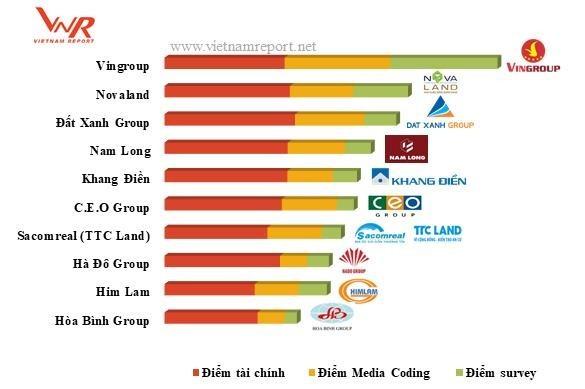 Nam Long được bình chọn Chủ đầu tư Bất động sản uy tín nhất năm 2018 - ảnh 1