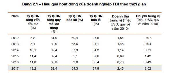 Số doanh nghiệp FDI bão lỗ năm 2017 cao kỷ lục - ảnh 1