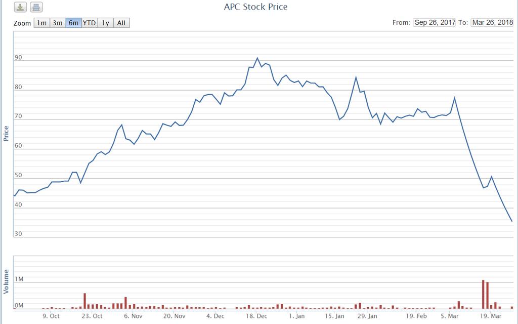 APC quyết định chào bán riêng lẻ cho Torus Capital với giá 40.000 đồng/cp - ảnh 1