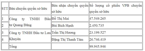 4 cá nhân nhận chuyển nhượng gần 6.500 tỷ đồng cổ phiếu VPBank - ảnh 1