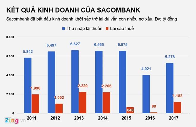 Bán tài sản liên quan ông Trầm Bê, Sacombank cho bên mua trả góp 7 năm - ảnh 1
