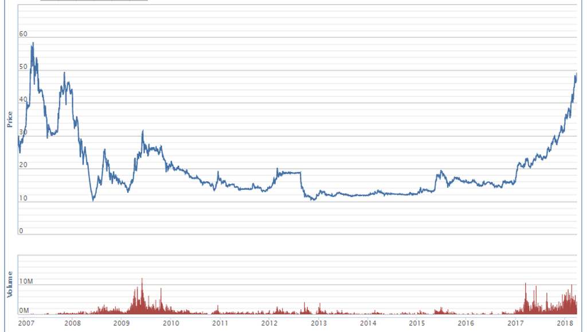 ACB lập đỉnh mới, gần 99 triệu cổ phiếu trả cổ tức về tài khoản vào tháng 5 - ảnh 1