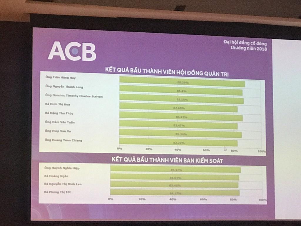 Mâu thuẫn tại Đại hội ACB khi ứng viên liên quan tới Bầu Kiên không có trong danh sách ứng cử HĐQT - ảnh 2