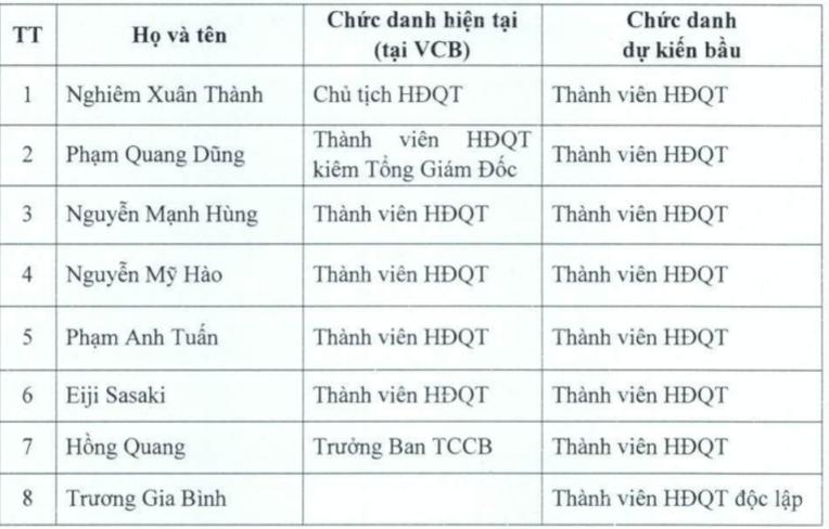 ĐHĐCĐ Vietcombank: Dự kiến bầu ông Trương Gia Bình vào HĐQT nhiệm kỳ mới - ảnh 1