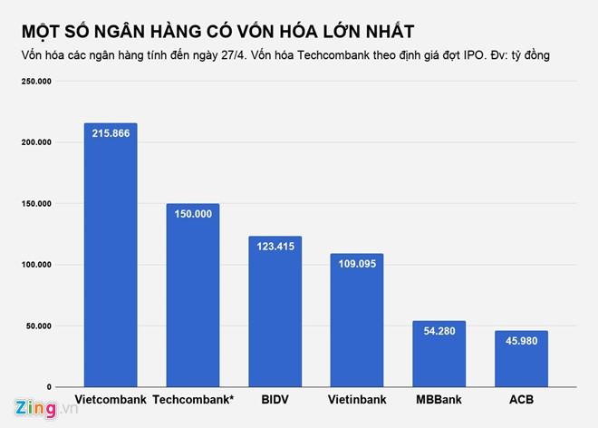 Techcombank đã thu về gần 1 tỷ USD từ đợt bán vốn cho nước ngoài - ảnh 1
