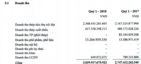 Thép Pomina (POM) báo lãi hơn 209 tỷ đồng quý 1/2018, tăng nhẹ so với cùng kỳ năm 1017 - ảnh 1