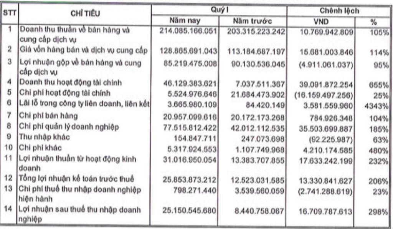 Bán 'con', OceanGroup giảm gánh nợ vay NCB hơn 290 tỷ đồng - ảnh 1