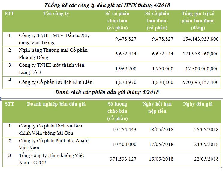 HNX: Thu về 914 tỷ qua đấu giá tháng 4, đấu giá quyền mua HVN vào tháng 5 - ảnh 1