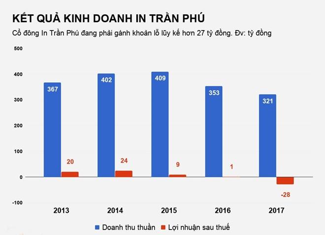 Thua lỗ hàng chục tỷ, In Trần Phú vẫn được săn nhờ đất vàng ở Sài Gòn - ảnh 1