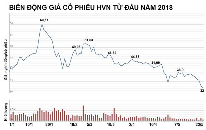 Đấu giá ế ẩm, Bộ GTVT chỉ thu về 1,5 tỷ đồng từ Vietnam Airlines - ảnh 3