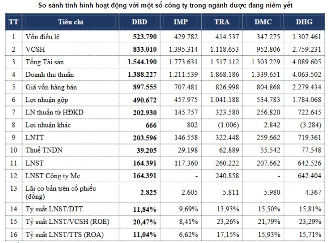 Doanh nghiệp Dược phẩm quy mô thứ 3 thị trường rời UPCoM lên HOSE - ảnh 1