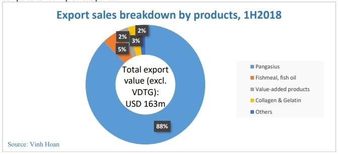 Vĩnh Hoàn tháng 6 xuất khẩu giảm nhẹ, nửa đầu năm tăng 14% - ảnh 1