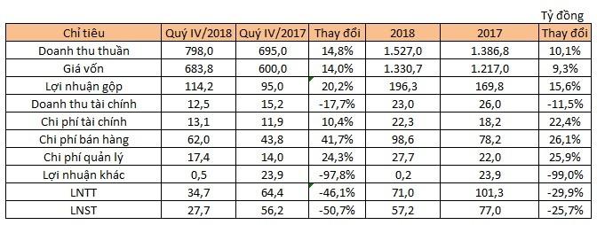 Hết thu nhập bất thường, Pinaco lãi ròng quý II giảm 50% cùng kỳ năm trước - ảnh 1