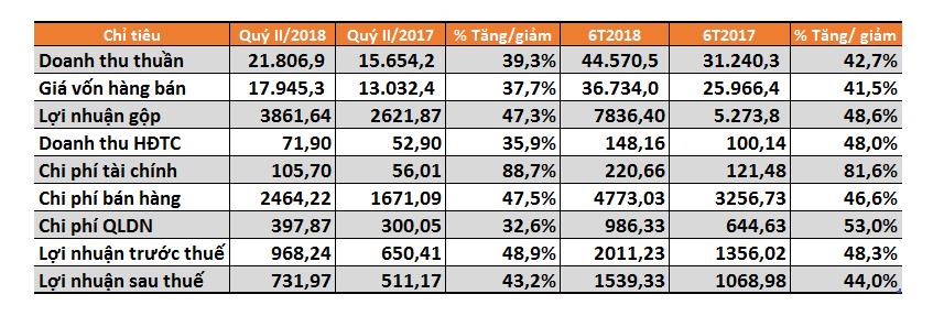 Quý 2/2018, MWG lãi ròng tăng 43%, tồn kho tăng ên 14.000 tỷ đồng sau sáp nhập  - ảnh 1