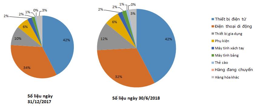 Quý 2/2018, MWG lãi ròng tăng 43%, tồn kho tăng ên 14.000 tỷ đồng sau sáp nhập  - ảnh 2
