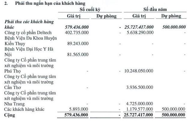"""Chuyển hướng sang y tế, Sara Việt Nam (SRA) bất ngờ """"ăn nên làm ra"""", EPS 6 tháng tăng đột biến lên 14.393 đồng - ảnh 3"""
