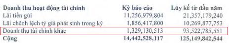 Thủy sản Minh Phú (MPC): Lãi ròng hợp nhất nửa đầu tăng hơn 2 lần lên 303 tỷ đồng - ảnh 1