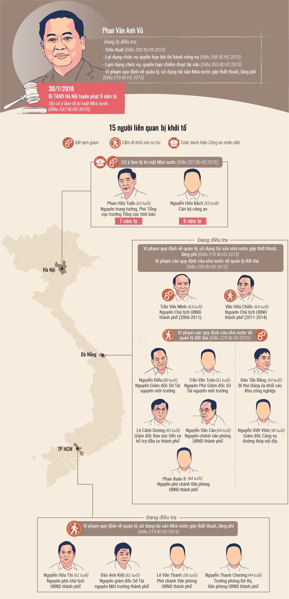 15 cựu quan chức vướng lao lý do liên quan vụ án Phan Văn Anh Vũ - ảnh 1
