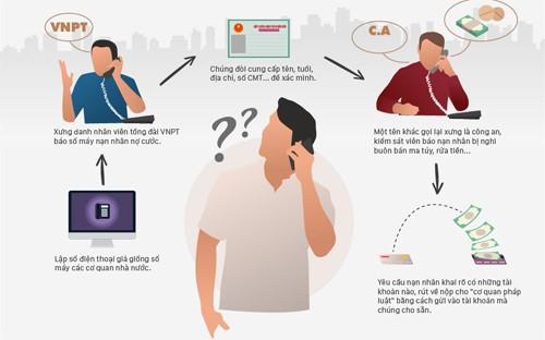 Kẻ gian tạo cuộc gọi hiển thị số của Công an Đà Nẵng để lừa tiền - ảnh 1