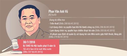 Ông Phan Văn Anh Vũ được giảm một năm tù - ảnh 1