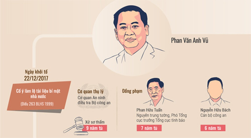 Ông Phan Văn Anh Vũ được giảm một năm tù - ảnh 2