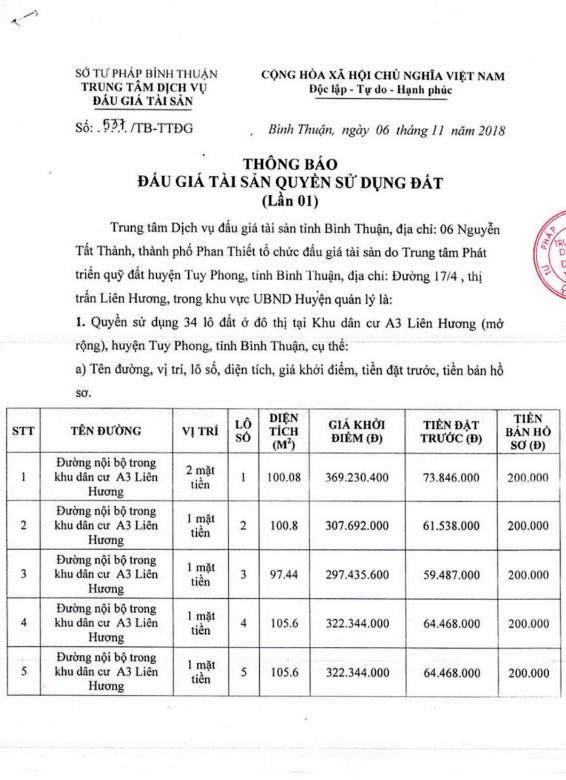 Ngày 29/11/2018, đấu giá quyền sử dụng 34 lô đất tại huyện Tuy Phong, tỉnh Bình Thuận - ảnh 1