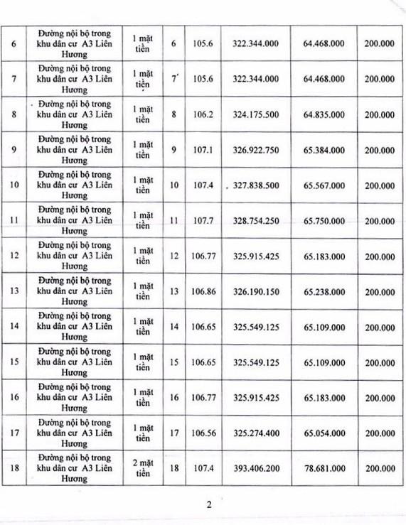 Ngày 29/11/2018, đấu giá quyền sử dụng 34 lô đất tại huyện Tuy Phong, tỉnh Bình Thuận - ảnh 2
