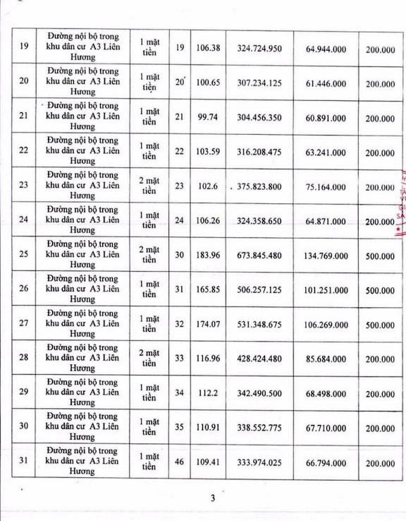 Ngày 29/11/2018, đấu giá quyền sử dụng 34 lô đất tại huyện Tuy Phong, tỉnh Bình Thuận - ảnh 3