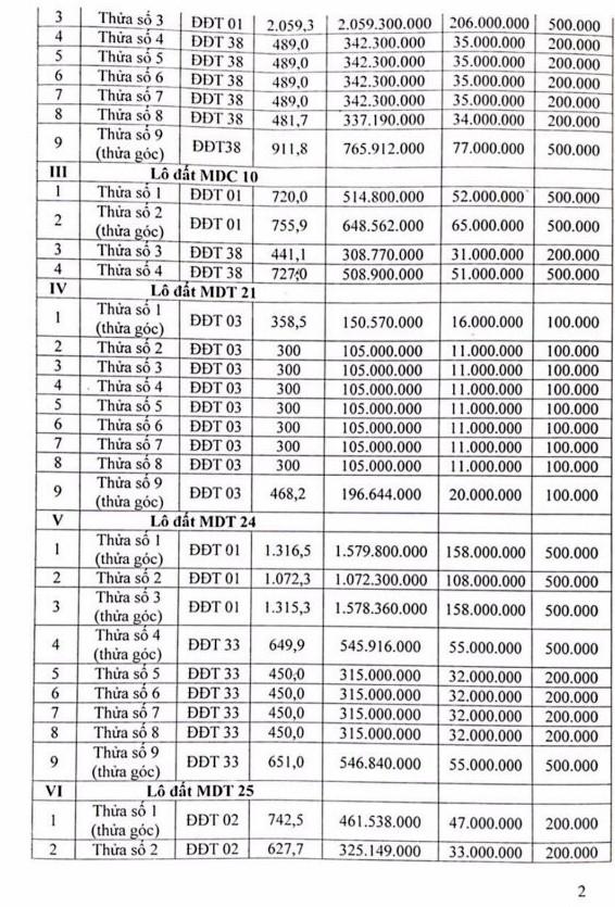 Ngày 13/12/2018, đấu giá quyền sử dụng 67 lô đất tại huyện Ia H'Drai, tỉnh Kon Tum  - ảnh 2