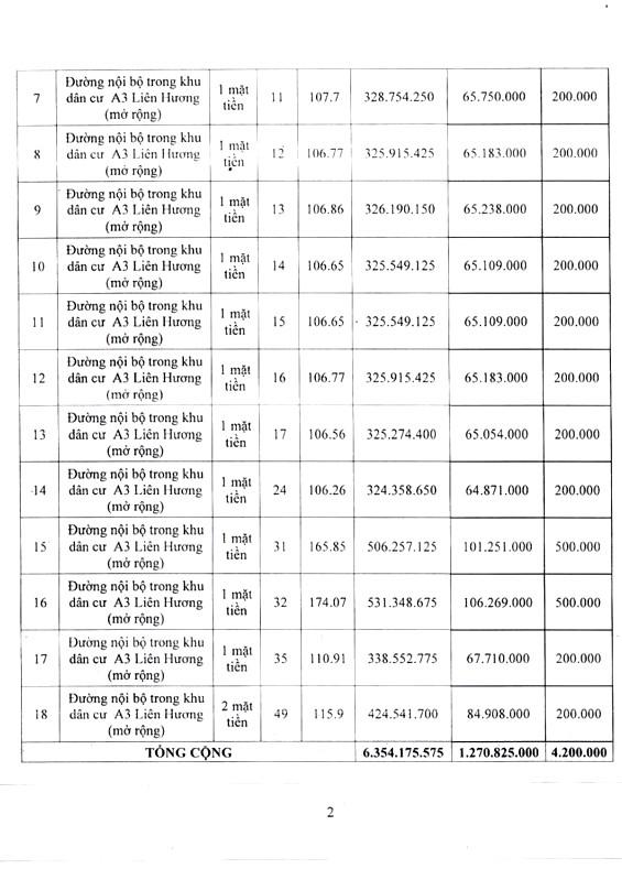 Ngày 27/12/2018, đấu giá quyền sử dụng 18 lô đất tại huyện Tuy Phong, tỉnh Bình Thuận - ảnh 2