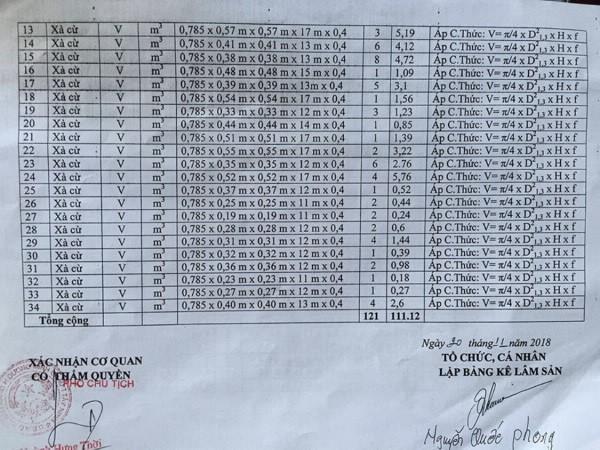 Ngày 10/01/2019, đấu giá 121 cây xà cừ tại tỉnh Tây Ninh - ảnh 3
