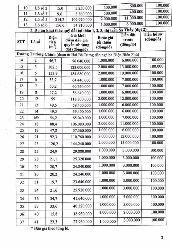 Ngày 28/1/2019, đấu giá quyền sử dụng 37 lô đất tại huyện Sa Thầy, tỉnh Kon Tum - ảnh 2