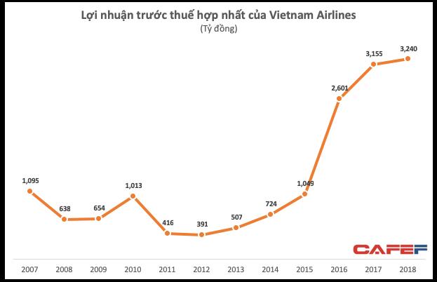 Vietnam Airlines đạt 3.240 tỷ đồng LNTT - ảnh 1