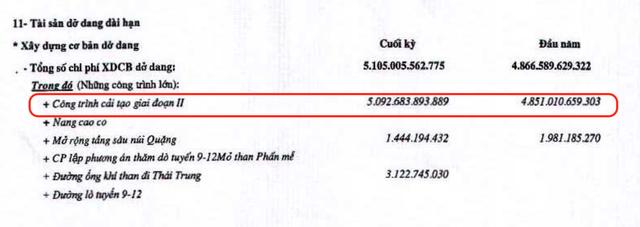 """Gần 5.100 tỷ đồng """"chôn"""" trong đại dự án """"đắp chiếu"""", TISCO cay đắng báo lỗ - ảnh 1"""