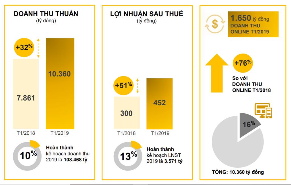Lợi nhuận tháng 1 của MWG tăng gấp rưỡi lên 452 tỷ đồng - ảnh 1