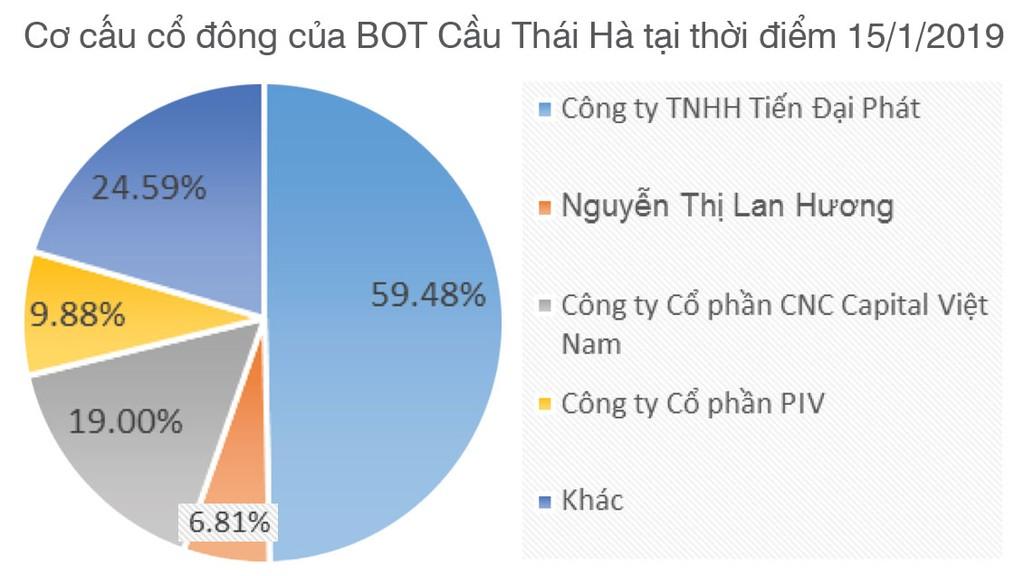 Cổ phiếu tăng 410% từ khi lên sàn, BOT Cầu Thái Hà có gì? - ảnh 1