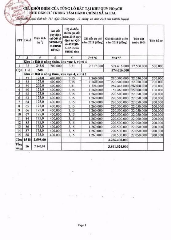 Ngày 12/4/2019, đấu giá quyền sử dụng đất tại huyện Chư Sê, tỉnh Gia Lai - ảnh 2