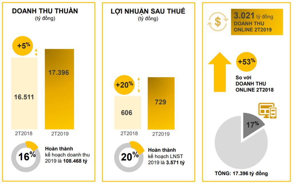 MWG lãi 2 tháng 729 tỷ đồng, tăng 20% so với năm trước - ảnh 1