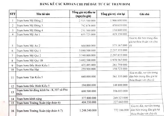 Ngày 5/4/2019, đấu giá cho thuê 18 trạm bơm tại tỉnh Đồng Tháp - ảnh 5