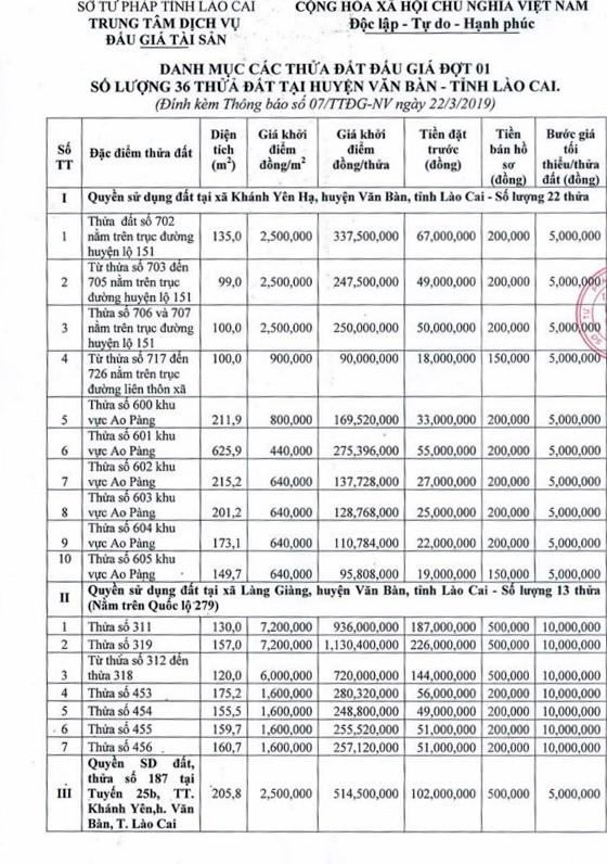 Ngày 12/4/2019, đấu giá quyền sử dụng đất tại huyện Văn Bàn, tỉnh Lào Cai - ảnh 4