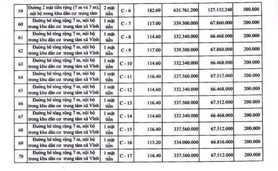 Ngày 19/4/2019, đấu giá quyền sử dụng 111 lô đất tại huyện Tuy Phong, tỉnh Bình Thuận - ảnh 9