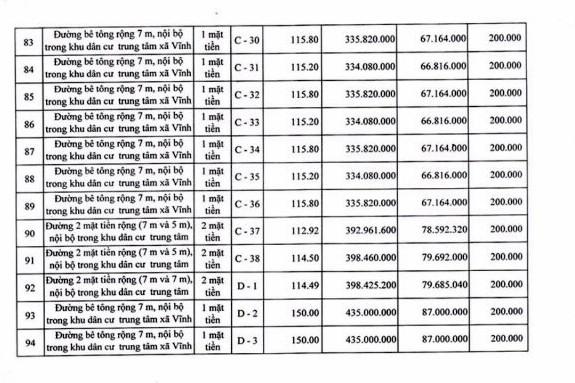 Ngày 19/4/2019, đấu giá quyền sử dụng 111 lô đất tại huyện Tuy Phong, tỉnh Bình Thuận - ảnh 11