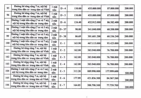 Ngày 19/4/2019, đấu giá quyền sử dụng 111 lô đất tại huyện Tuy Phong, tỉnh Bình Thuận - ảnh 12