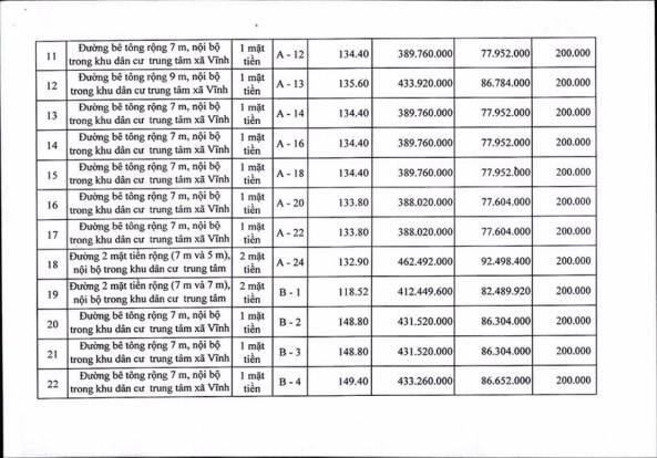 Ngày 19/4/2019, đấu giá quyền sử dụng 111 lô đất tại huyện Tuy Phong, tỉnh Bình Thuận - ảnh 5