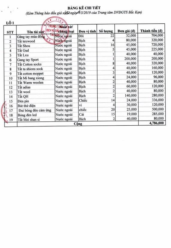 Ngày 5/4/2019, đấu giá tang vật vi phạm hành chính tịch thu sung quỹ Nhà nước tại tỉnh Bắc Kạn - ảnh 3