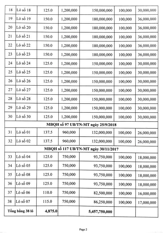 Ngày 19/4/2019, đấu giá quyền sử dụng đất tại huyện Quảng Xương, tỉnh Thanh Hóa - ảnh 5
