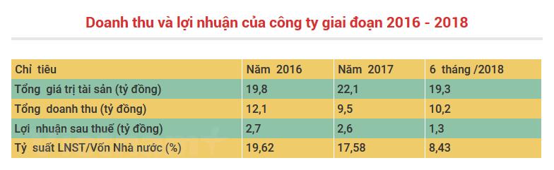Cà phê Thuận An chào bán lần đầu 1,3 triệu cổ phần - ảnh 1