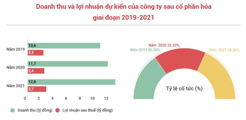 Cà phê Thuận An chào bán lần đầu 1,3 triệu cổ phần - ảnh 2