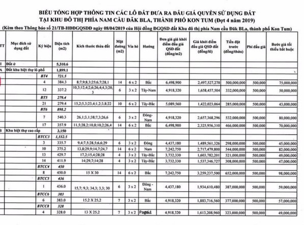 Ngày 26/4/2019, đấu giá quyền sử dụng 14 thửa đất tại TP.Kon Tum, tỉnh Kon Tum - ảnh 4